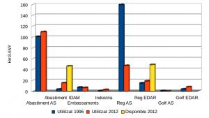 Procedència de l'aigua i volums anuals per abastiment, indústria, reg i golf de 1996 i 2012.